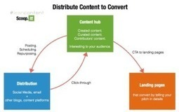 Mapping Quality Content to Different Audiences in Your Funnel | Content Marketing & Content Strategy | Scoop.it