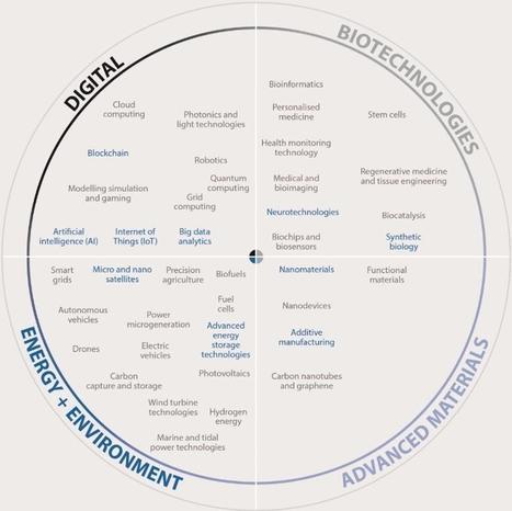 Quelles seront nos technologies dans 10 ans (source OCDE)?   L'aggrégateur M.I.S.I.   Scoop.it