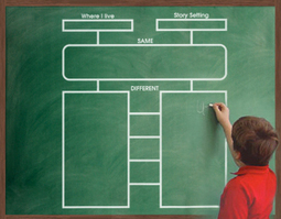 Graphic Organizers for Reading Comprehension | Scholastic.com | School Libraries Evolve | Scoop.it