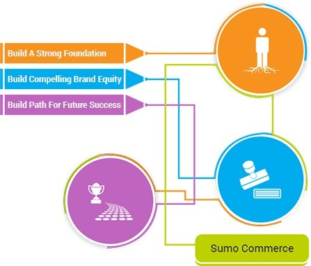 Create an Online Store with Sumo Commerce | Amazon Webstore Design and Development | Scoop.it