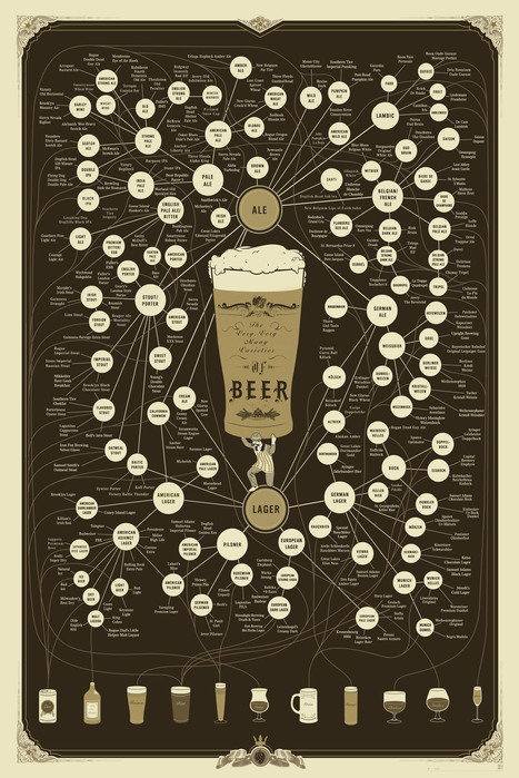 The Very, Very Many Varieties of Beer [Infographic]   Daily Infographic   Le Monde de la bière   Scoop.it