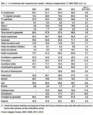 I Consumi Mediatici degliItaliani | BlogItaList | Scoop.it