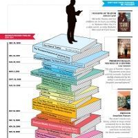 La bibliothèque de Barack Obama | Slate (Si on se fie a Yan Martel la liste de Stephen Harper serait + courte) | Bibliothèque et Techno | Scoop.it