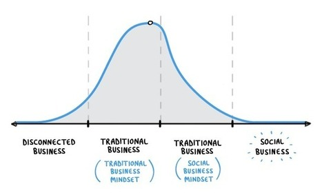 The evolution of business | The digital tipping point | Scoop.it