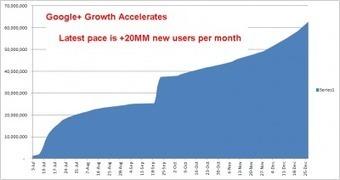 Google plus sale sempre di più | Chrome OS | About Google+ | Scoop.it