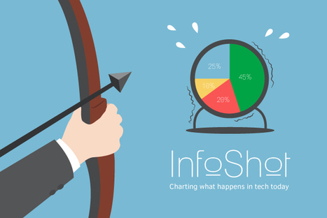 IDG Connect – InfoShot: Is 'presenteeism' at odds with tech? | Cocreative Management Snips | Scoop.it