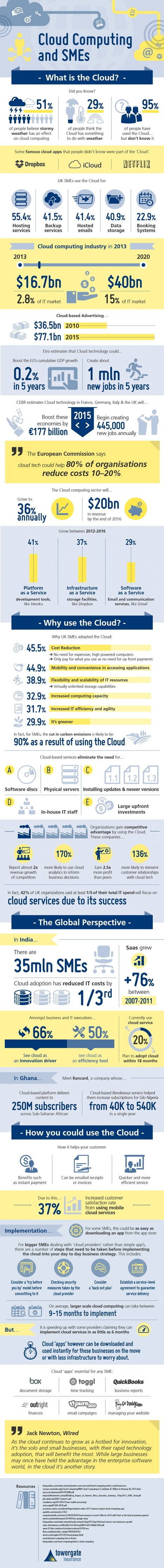 INFOGRAPHIC: Cloud Computing And SMEs | Cloud Central | Scoop.it