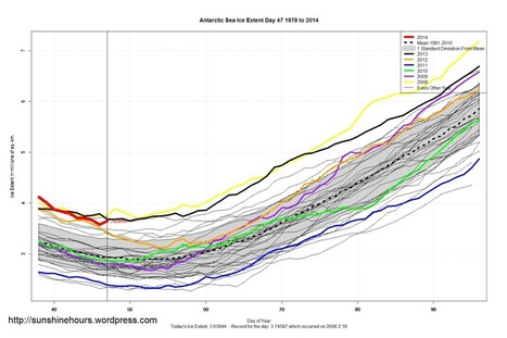 Sea Ice Update February 17 2014 - Antarctic Sea Ice Extent Still 25% above normal | txwikinger-news | Scoop.it