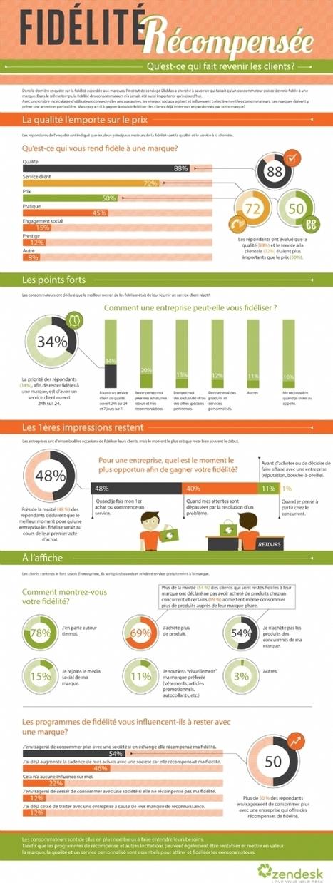 Quels sont les leviers de la fidélité client? | Culture digitale | Scoop.it
