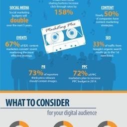 Infographie (en): 20 Stats Marketing pour être prêt en 2014 | Optimisation | Scoop.it