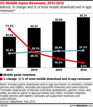 Mobile Gaming | Games People Play | Scoop.it