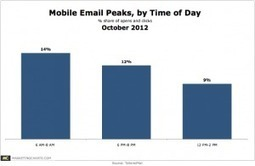 Mobile Email Opens and Clicks Peak Around Meal Times | Quite Interesting Stats and Facts | Scoop.it