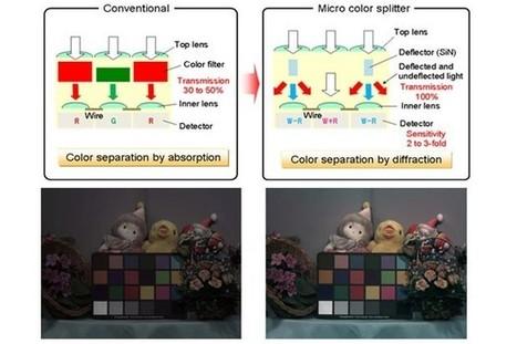 Panasonic shows micro color splitters that double up image sensor acuity - Engadget | HDSLR news | Scoop.it