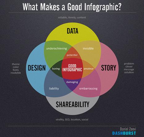 Pourquoi nous aimons les infographies et comment en faire | Outils et pratiques du web | Scoop.it