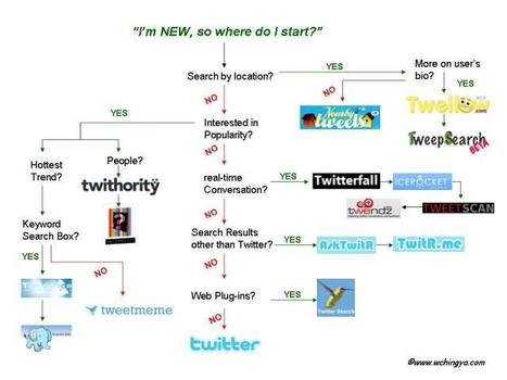 8 Easy Twitter Monitoring Ideas | Social Media Examiner | Serial Twitter | Scoop.it