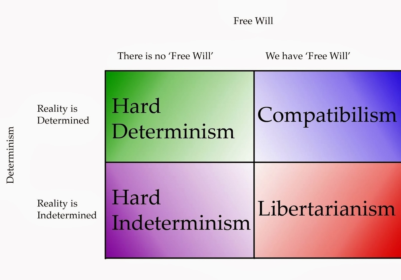 a research on compatibilism a solution to the free will debate