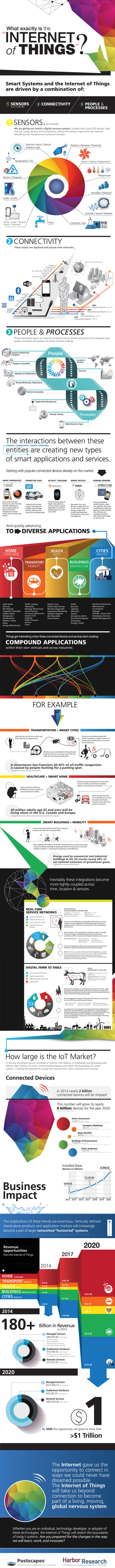 INFOGRAPHIC: What Is The Internet of Things? | Cloud Central | Scoop.it
