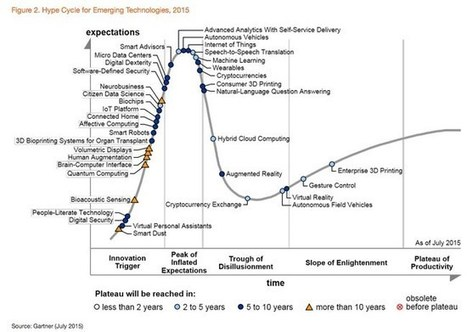 Forget Big Data hype, says Gartner as it cans its hype cycle - The Register | CASR3PM | Scoop.it