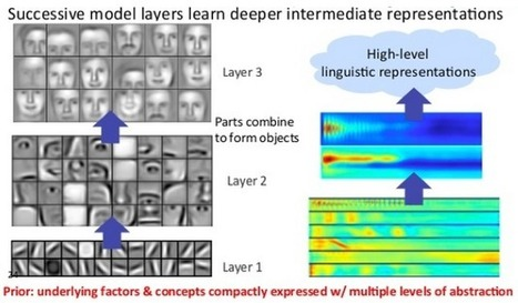 Deeplearning4j - Open-source, distributed deep learning for the JVM | Cognitive Neuroscience and Learning | Scoop.it