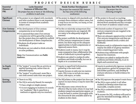A Great Project Based Learning Rubric Every Teacher should Have ~ Educational Technology and Mobile Learning | Pedagogy | Scoop.it