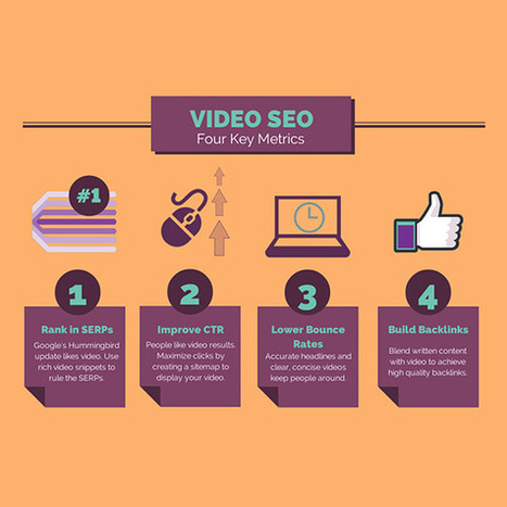 How Video Marketing Creates Immediate SEO Results | Webmarketing | Scoop.it