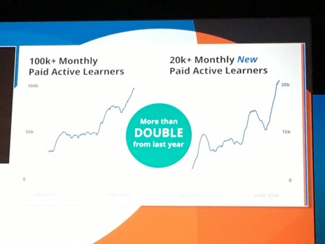 Monetization Over Massiveness: Breaking Down MOOCs by the Numbers in 2016 (EdSurge News) | e-learning-ukr | Scoop.it