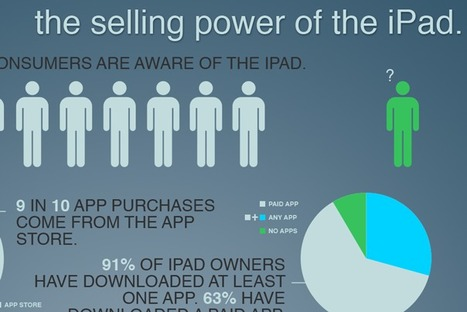 Infographic: The Selling Power of the iPad - GigaOm | Infographics | Scoop.it