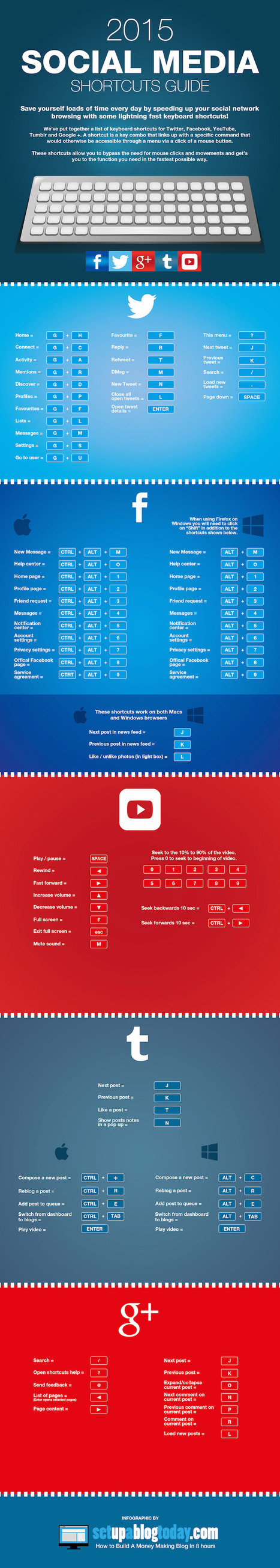 A Simple Guide to Keyboard Shortcuts for Facebook, Twitter & More #Infographic | Social Media  & Community Management | Scoop.it