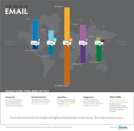 The Value of Email [Infographic] - ReadWriteCloud   Entrepreneurs du Web   Scoop.it