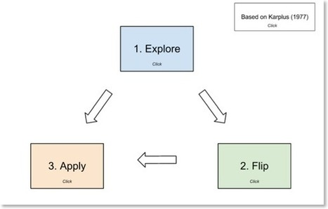 Flipteaching | Blended Learning: Mixing Methods and Delivery | Scoop.it