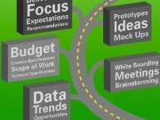 How To Reframe the RFP & Charge For Your Creative Expertise | Business Momentum | Scoop.it