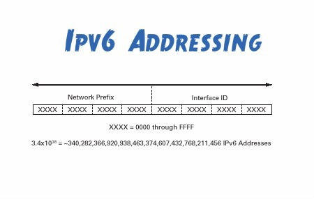The Need to Implement IPv6 | IPv6 Flash Information | Scoop.it