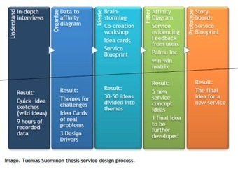 Service design case study - Service Innovation & Design | Designing  service | Scoop.it