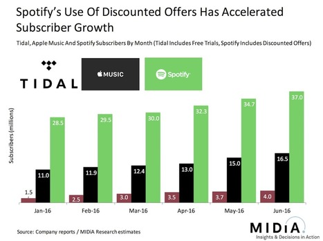 The End Of Freemium For Spotify? | Infos sur le milieu musical international | Scoop.it