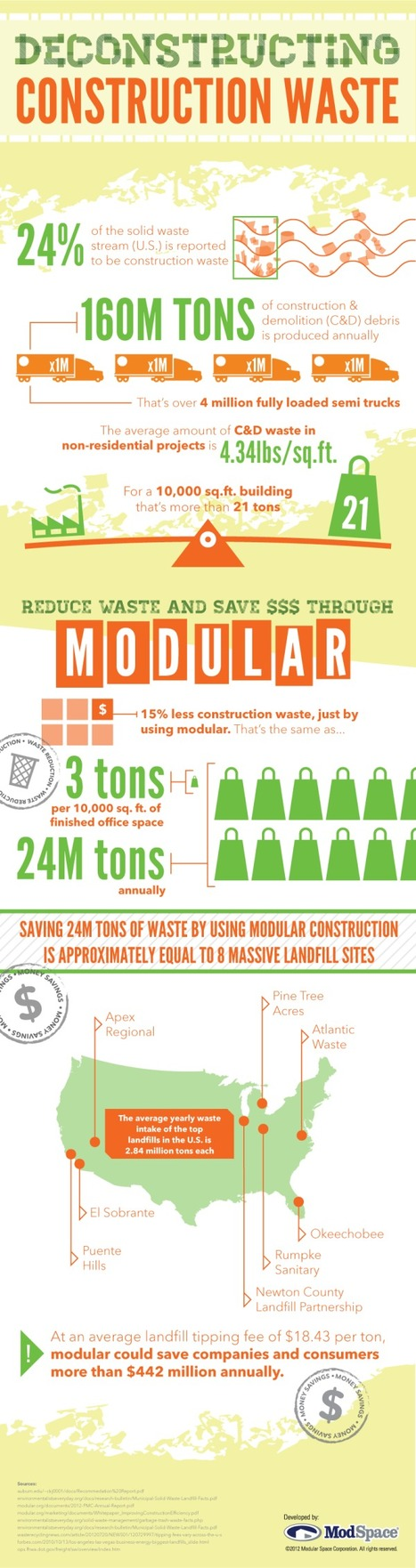 Deconstructing Construction Waste & Saving Big with Modular [infographic] | green infographics | Scoop.it
