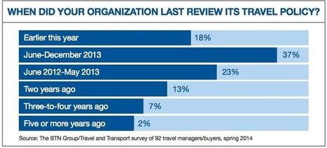 All About the Travel Policy   White Papers   Scoop.it