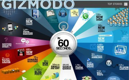 What Happens in 60 Seconds on The Internet   Interactive Teaching and Learning   Scoop.it