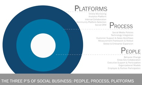 Technology Will Only Solve 1/3 of Your Social Business Problem | The entrprise20coil | Scoop.it