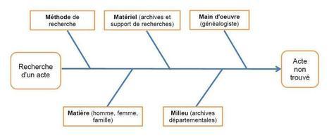 Les 5 familles de causes qui entravent une recherche généalogique   Genéalogie   Scoop.it
