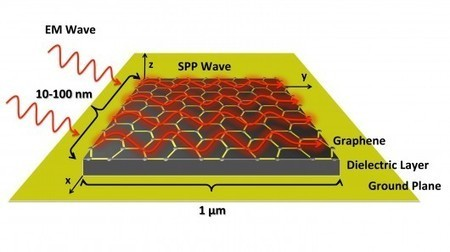 Graphene-based nano-antennas may enable cooperating smart dust swarms | Slash's Science & Technology Scoop | Scoop.it
