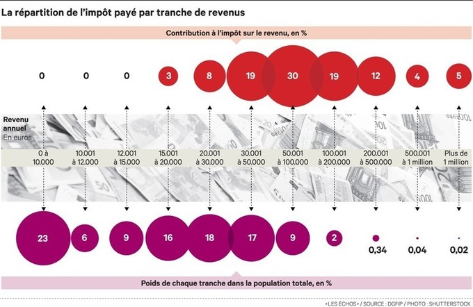 Impôt sur le revenu: les 2% de foyers lesplus aisés concentrent 40% des recettes