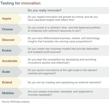 The Eight Essentials of Innovation | Excellent Business Blogs | Scoop.it