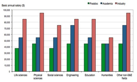 What Will You Earn With A PhD? | Culture of Science | Disrupting Higher Ed | Scoop.it