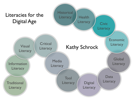 Literacy in the Digital Age | Infographics | Scoop.it