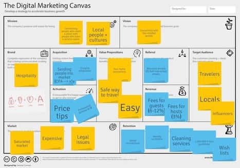 La transformation digitale impose de nouveaux outils marketing, mais surtout de nouvelles méthodes | 694028 | Scoop.it