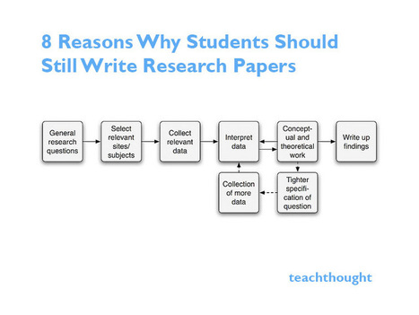 8 Reasons Why Students Should Still Write Research Papers | TEACHING ENGLISH FROM A CONSTRUCTIVIST PERSPECTIVE | Scoop.it
