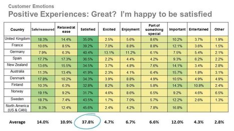 Satisfaction is Dead. NOT. It's the Most Common Emotion in Great Customer Experiences | Guest Service | Scoop.it