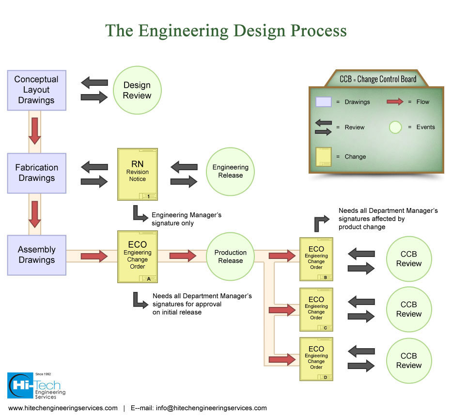 engineering design process Each part of the engineering design process which is fundamental to any successful project is illustrated in this video video segment adapted from thinking big, building small though it does this in the context of building skyscrapers, the process is applicable to any sort of project, including constructing schools, building bridges, and even.