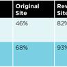 Social Media Marketing and Lead Generation for B2B