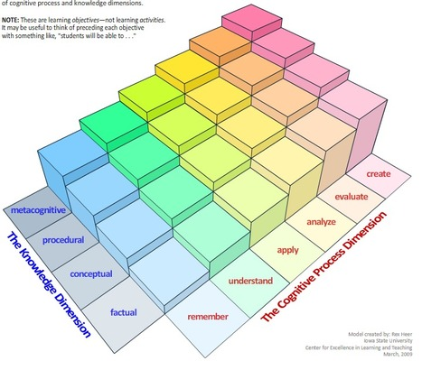 A Model of Learning Objectives | Bloom's Taxonomy for 21st Century Learning | Scoop.it